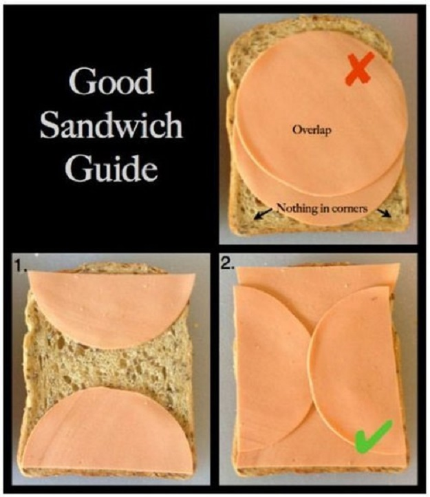 Good sandwich  guide.