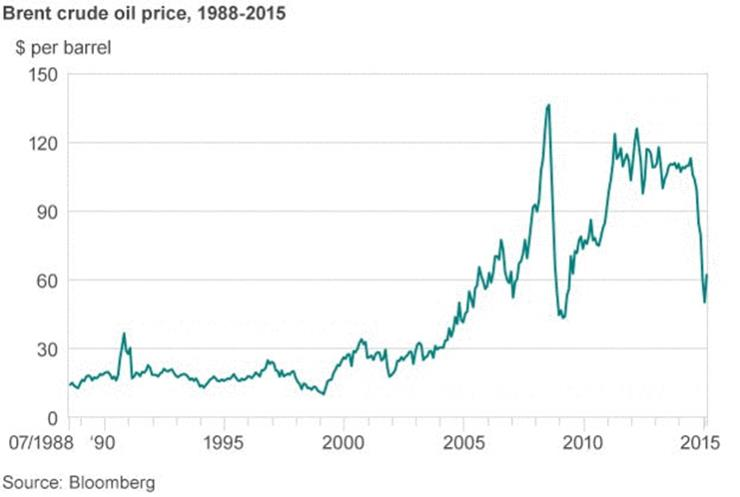 003-10-rising-oil-prices-647368